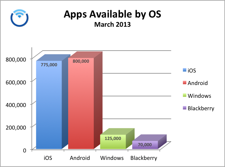 Counting Mobile Apps By Operating System and App Store, March 2013, Pure Oxygen Labs LLC