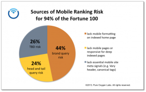 Fortune 100 Mobile Ranking Risk - PureO2Labs