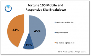 Fortune 100 Mobile Responsive Sites - PureO2Labs
