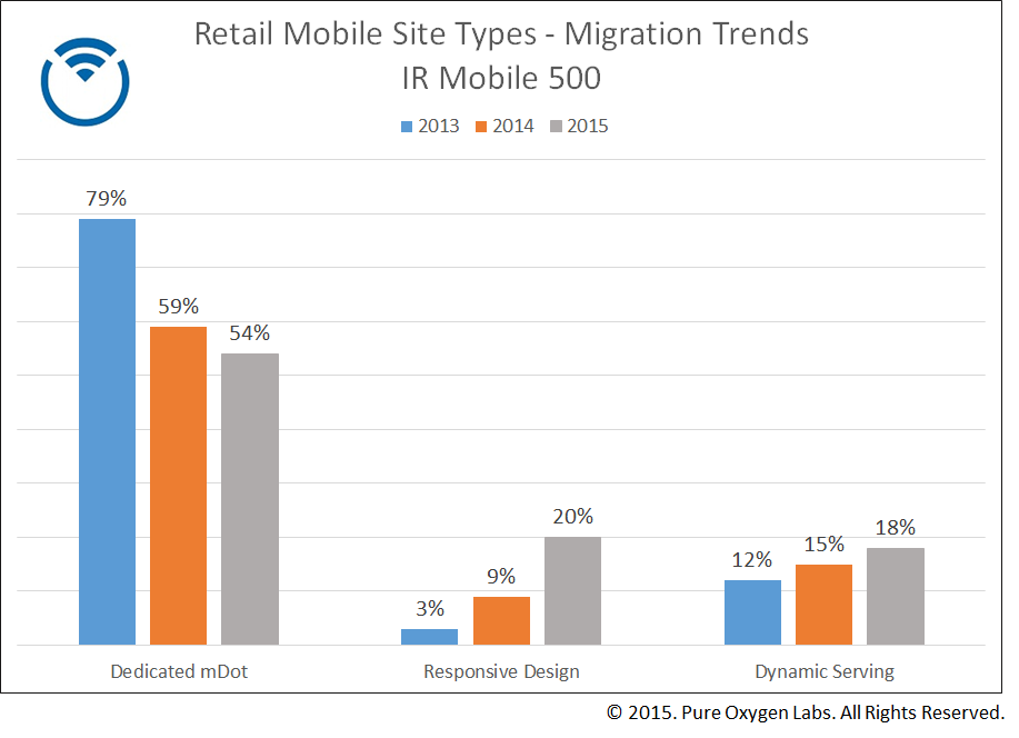 IR Mobile 500 site strategy trends.