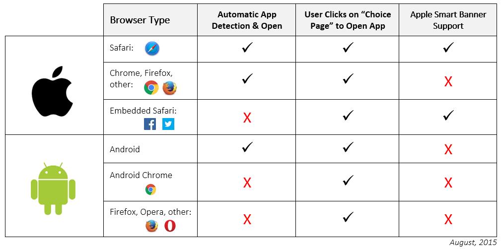 app_deep_linking_browser_matrix