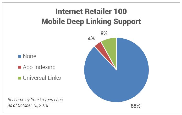 Mobile Deep Linking Adoption IR 100