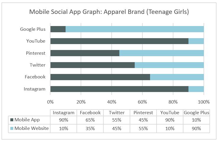 Mobile Social App Graph | Apparel Brand (Teenage Girls)