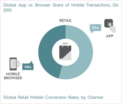 Criteo: Mobile Web vs. Mobile App Transactions