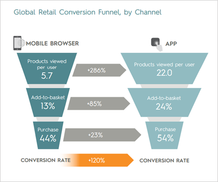 Retail Conversion Funnel: Mobile Web vs. App