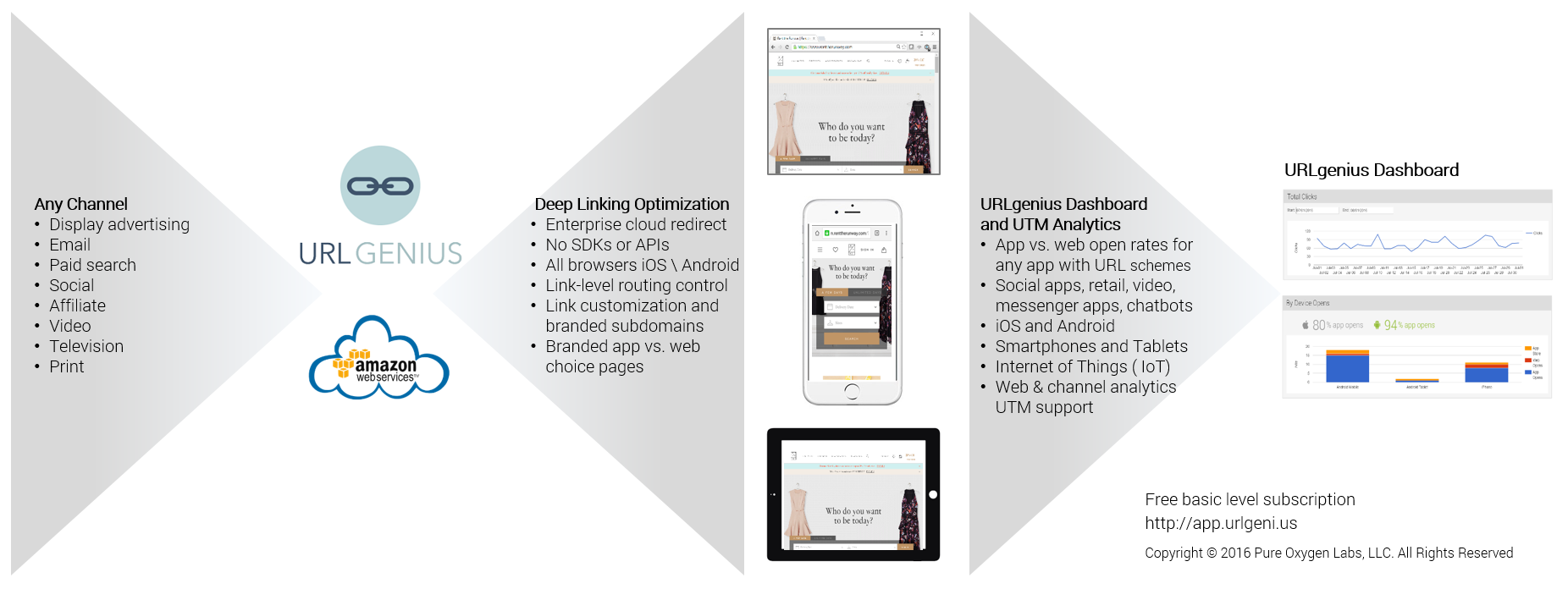 URLgenius Cloud-Based Mobile App Deep Linking for iOS and Android