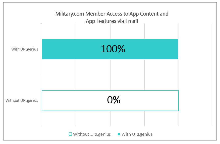 Military.com Increases Member Access to Military.com Apps from Email Marketing