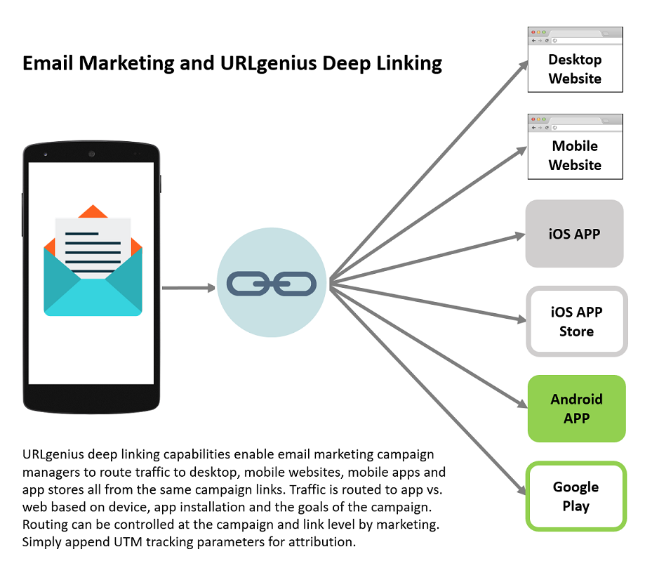 Email Marketing and Mobile App Deep Linking | Pure Oxygen Labs
