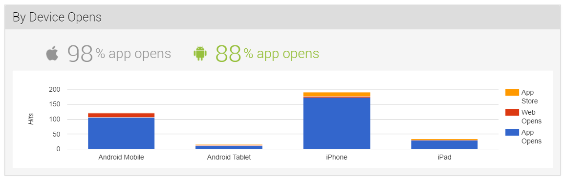 App Deep Linking Attribution and Google Analytics