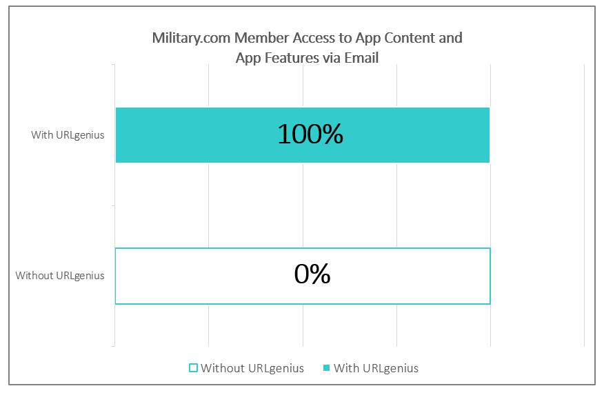 Mobile App Deep Linking with URLgeniusMobile App Deep Linking with URLgenius