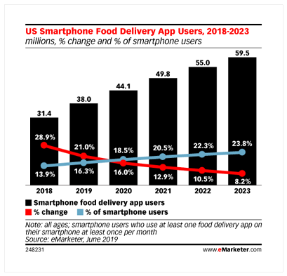 How Restaurants and Can Increase Conversion on Food Delivery Apps with Deep Linking