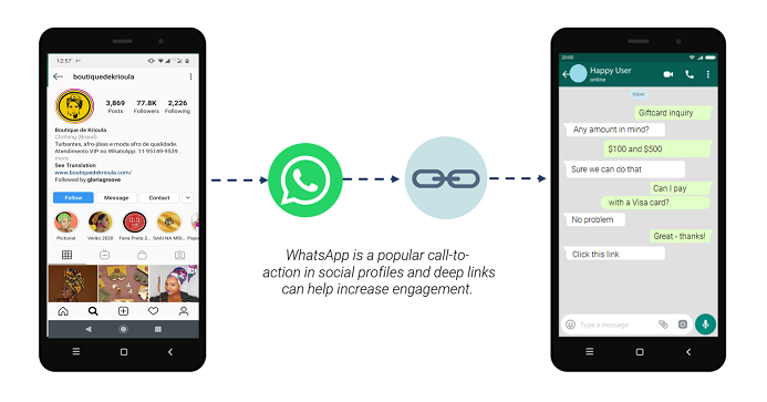 How to Create WhatsApp Deep Links with Pre-Populated Messages