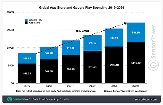App Spending Growth Making URL Schemes an Urgent Priority for Apps