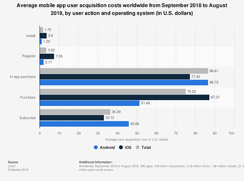 App User Acquisition Costs Statistica