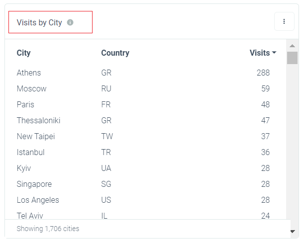 App Deep Linking Insights: Visits by City